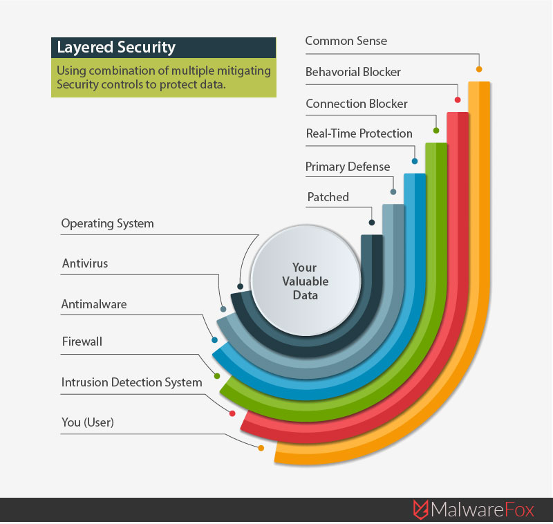 Layered Security Configuration For Unhackable Computer