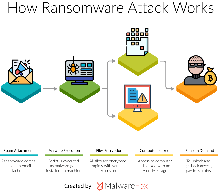 How Ransomware Attack Works Infographics