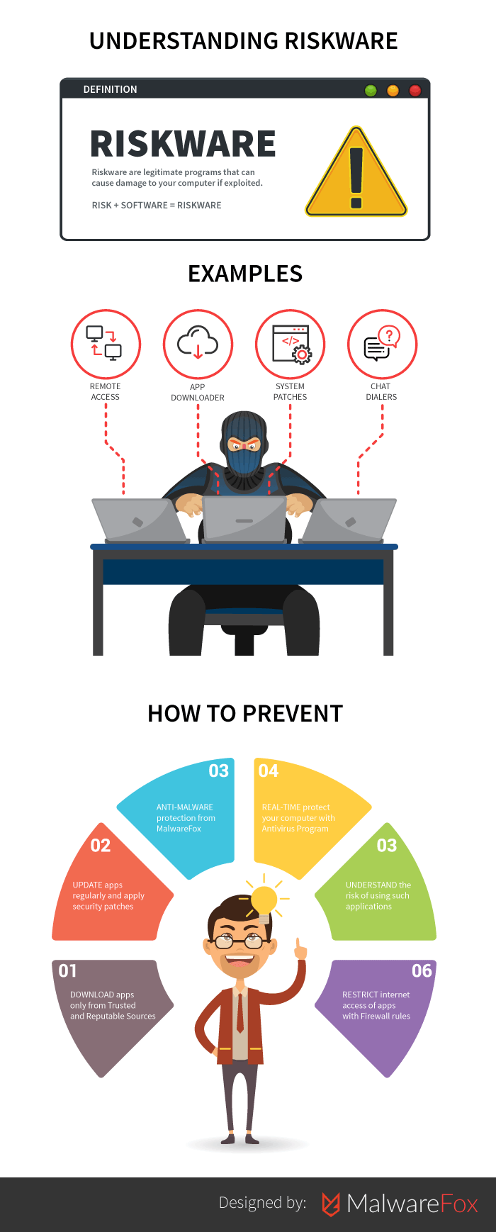 Riskware Infographics