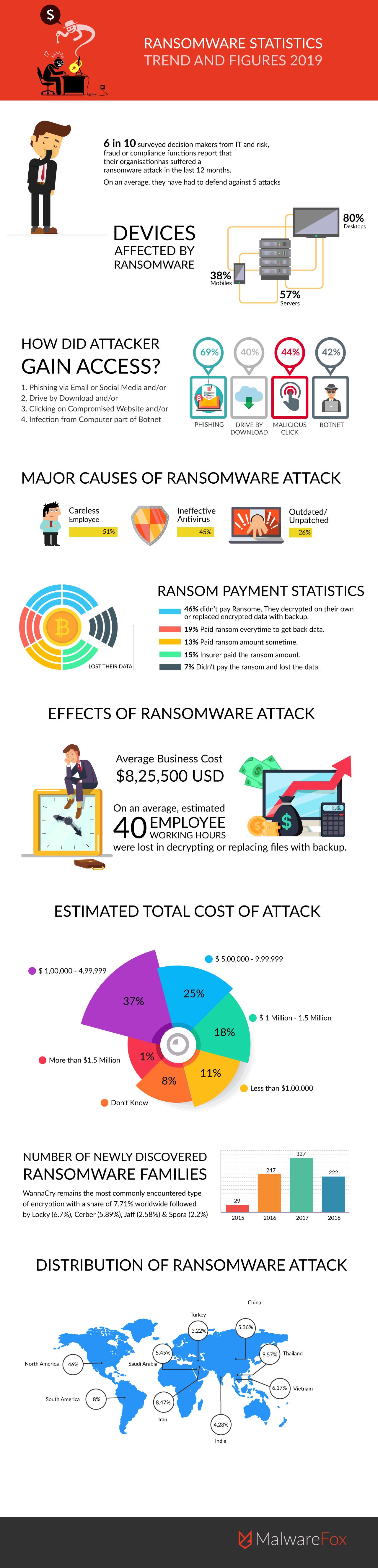 Ransomware Statistics 2019