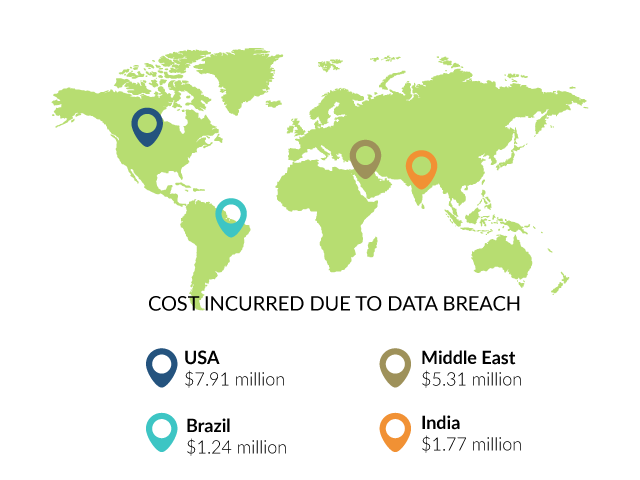 cost of data breach by countries