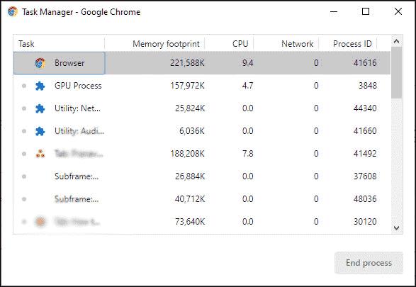 Task manager Google Chrome